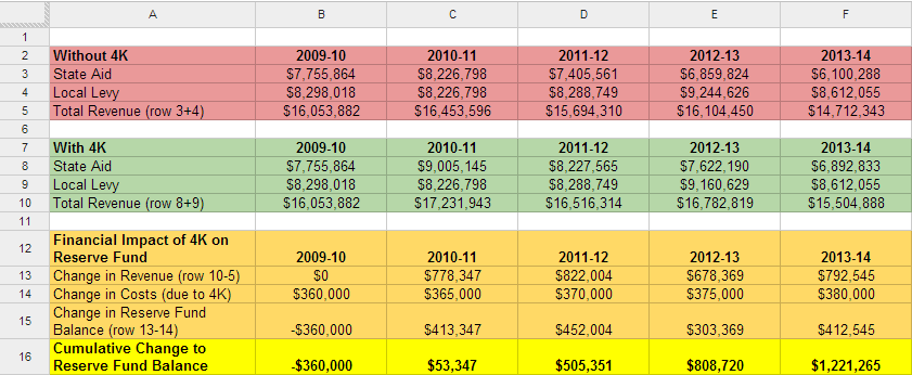4k-financial-impact-past-years
