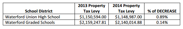 rochester-property-school-tax-explanation-wgsd-table