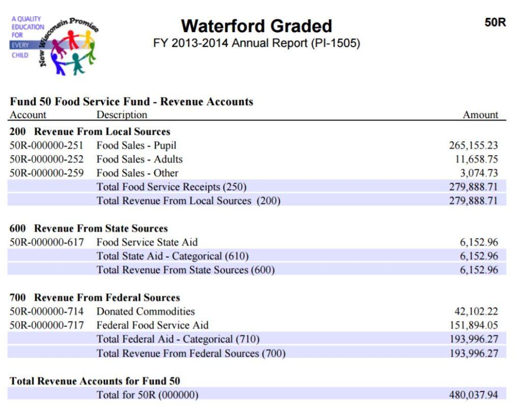 wgsd-fund-50-revenue-2013-14
