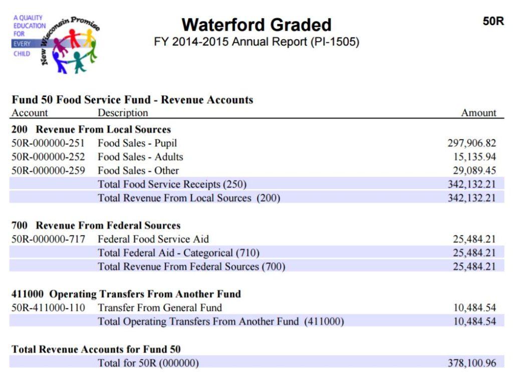wgsd-fund-50-revenue-2014-15