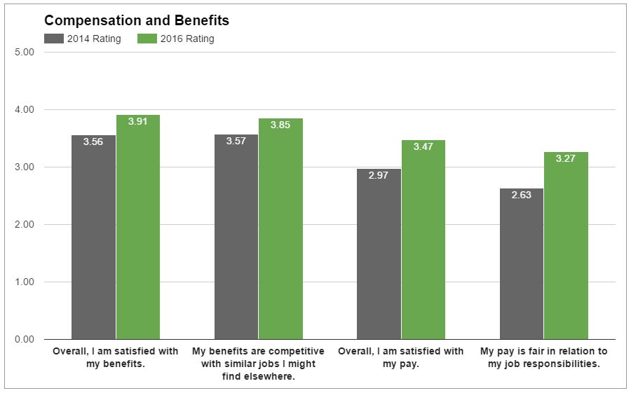 compensation-and-benefits-graph
