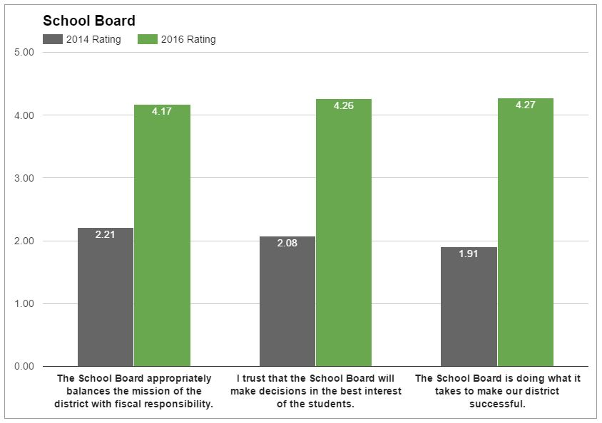 school-board-graph